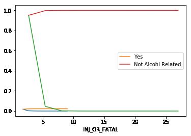 CDF visualization