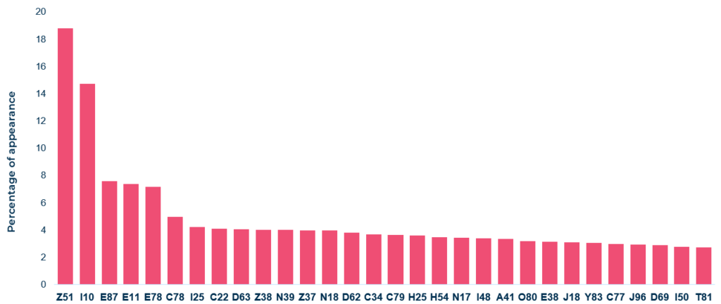 The percentage of occurrence of top frequent 30 ICD-10 codes  in the inpatient dataset